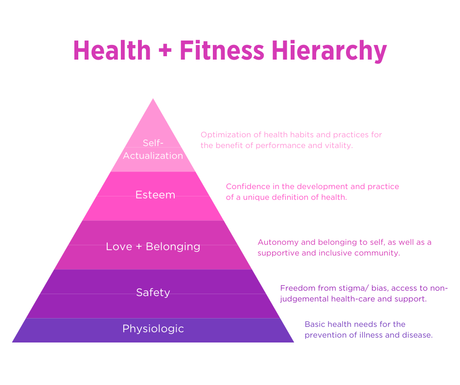 Health and Fitness Hierarchy (variation of Maslow's Hierarchy of Needs as defined by Gillian Goerzen).